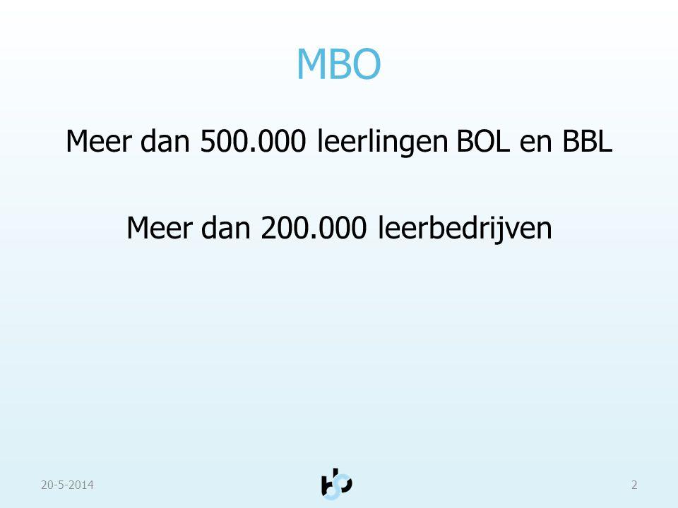 Meer dan 500.000 leerlingen BOL en BBL Meer dan 200.000 leerbedrijven