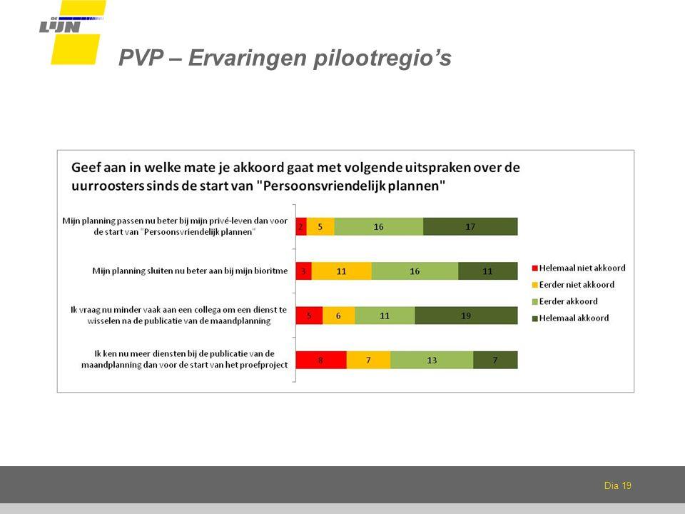 PVP – Ervaringen pilootregio's