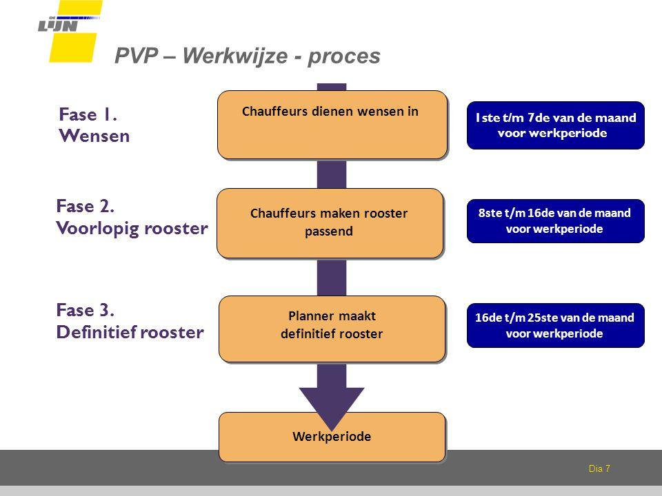 PVP – Werkwijze - proces