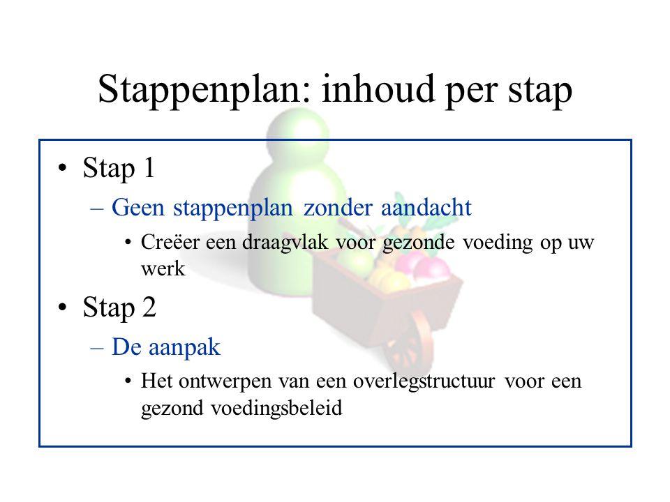 Stappenplan: inhoud per stap