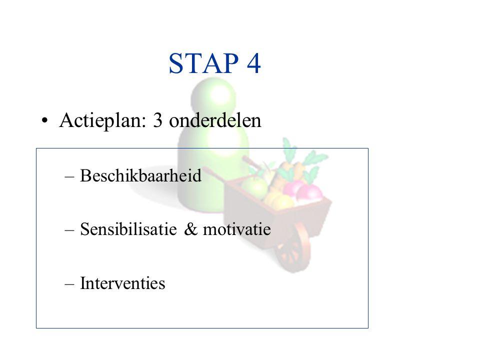 STAP 4 Actieplan: 3 onderdelen Beschikbaarheid