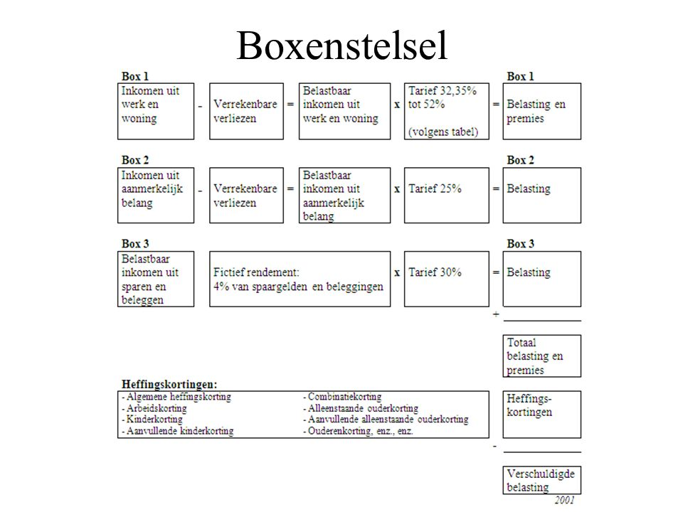 Boxenstelsel