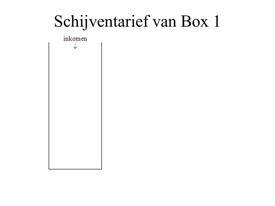 Schijventarief van Box 1