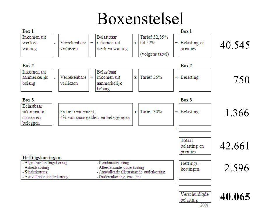 Boxenstelsel 40.545 750 1.366 42.661 2.596 40.065