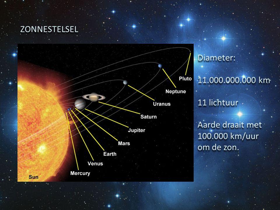 ZONNESTELSEL Diameter: 11.000.000.000 km 11 lichtuur Aarde draait met 100.000 km/uur om de zon.