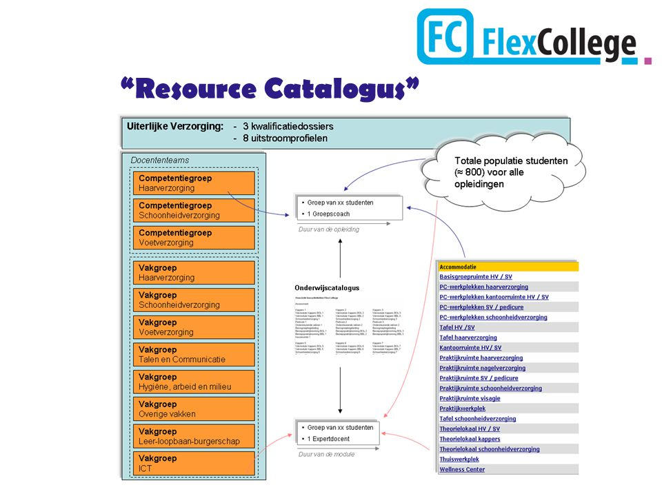 Resource Catalogus
