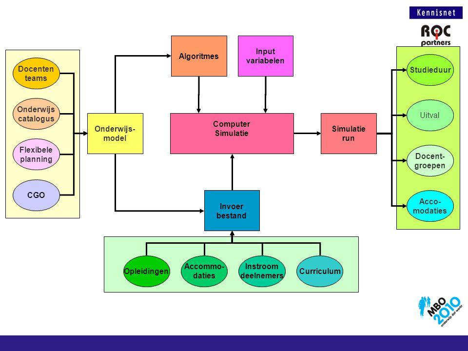Algoritmes Input. variabelen. Studieduur. Docenten. teams. Onderwijs. catalogus. Uitval. Onderwijs-