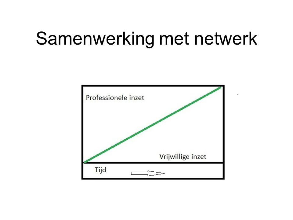 Samenwerking met netwerk