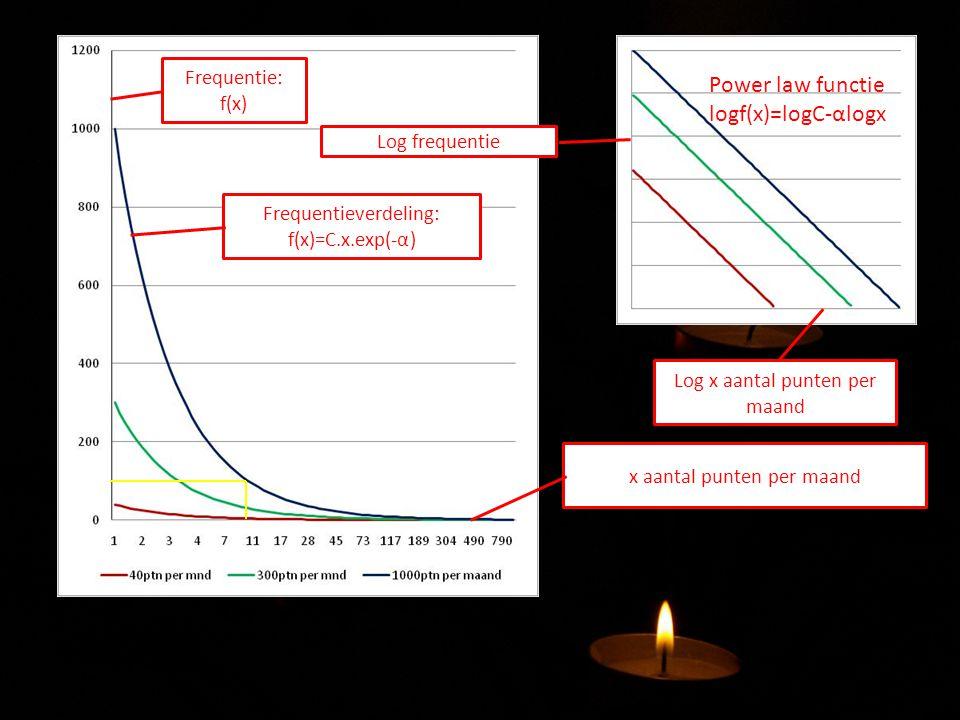 Power law functie logf(x)=logC-αlogx Frequentie: f(x) Log frequentie