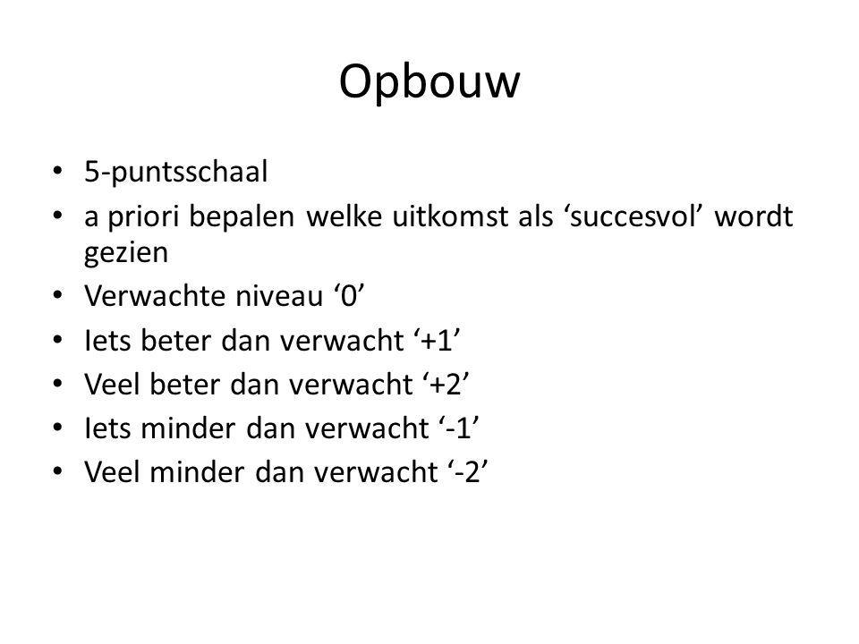 Opbouw 5-puntsschaal. a priori bepalen welke uitkomst als 'succesvol' wordt gezien. Verwachte niveau '0'