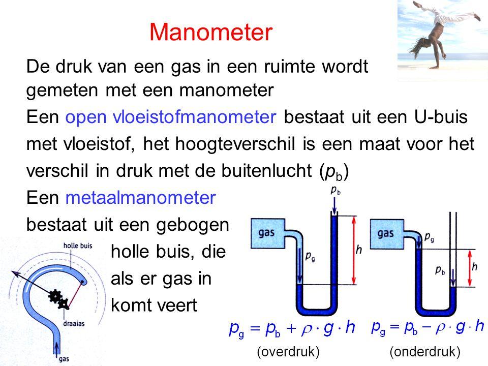 Manometer De druk van een gas in een ruimte wordt