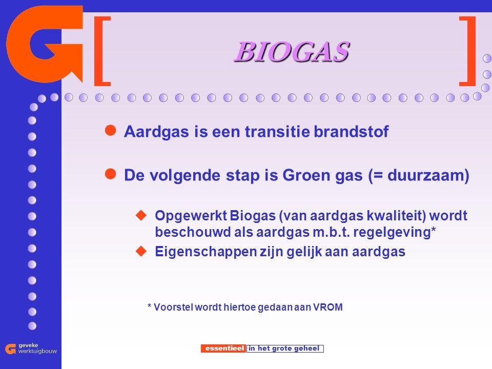 BIOGAS Aardgas is een transitie brandstof