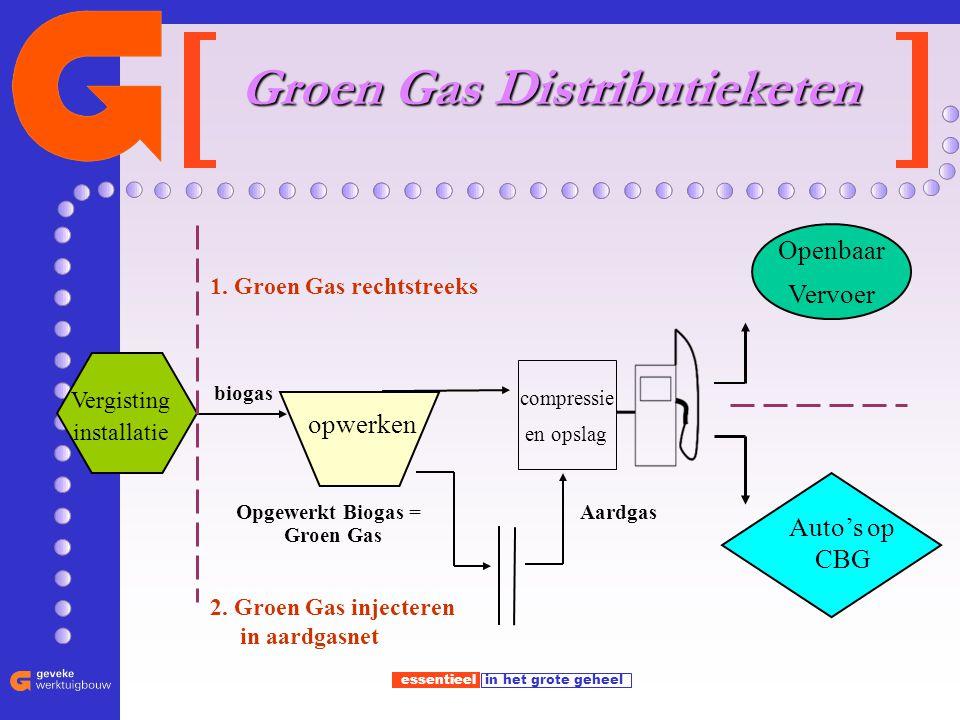 Groen Gas Distributieketen