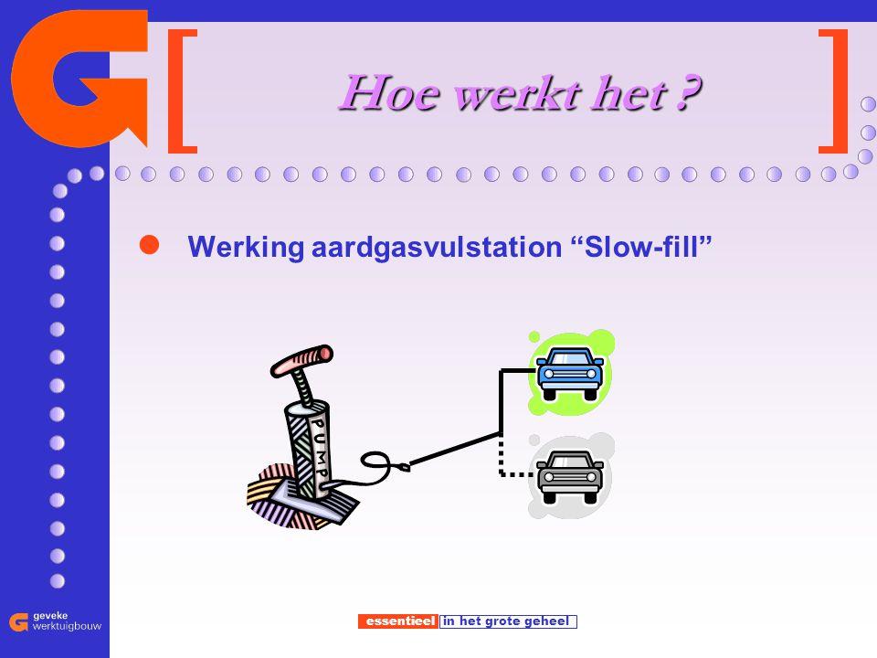 Hoe werkt het Werking aardgasvulstation Slow-fill