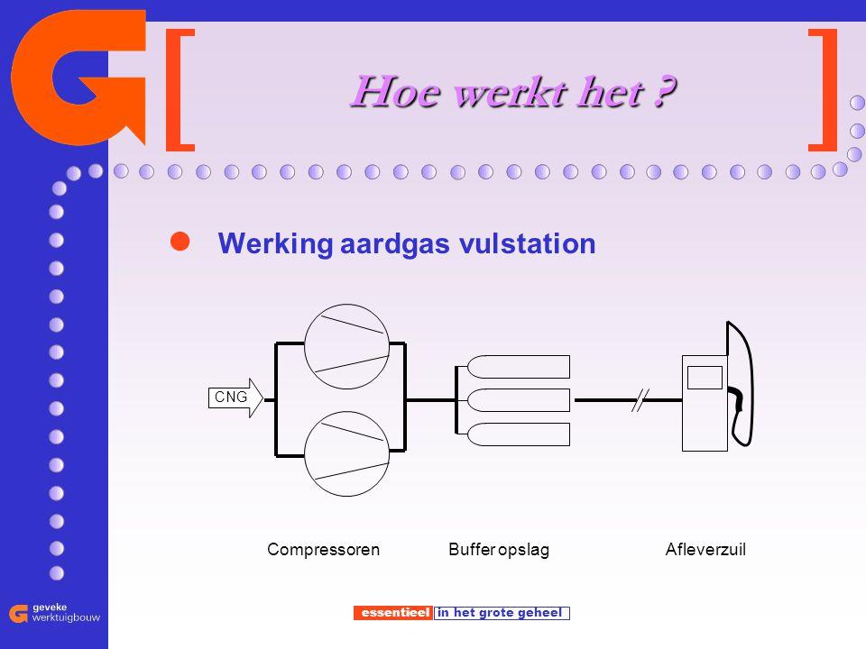 Hoe werkt het Werking aardgas vulstation Afleverzuil Compressoren