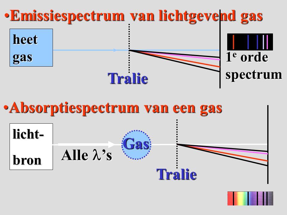 Emissiespectrum van lichtgevend gas