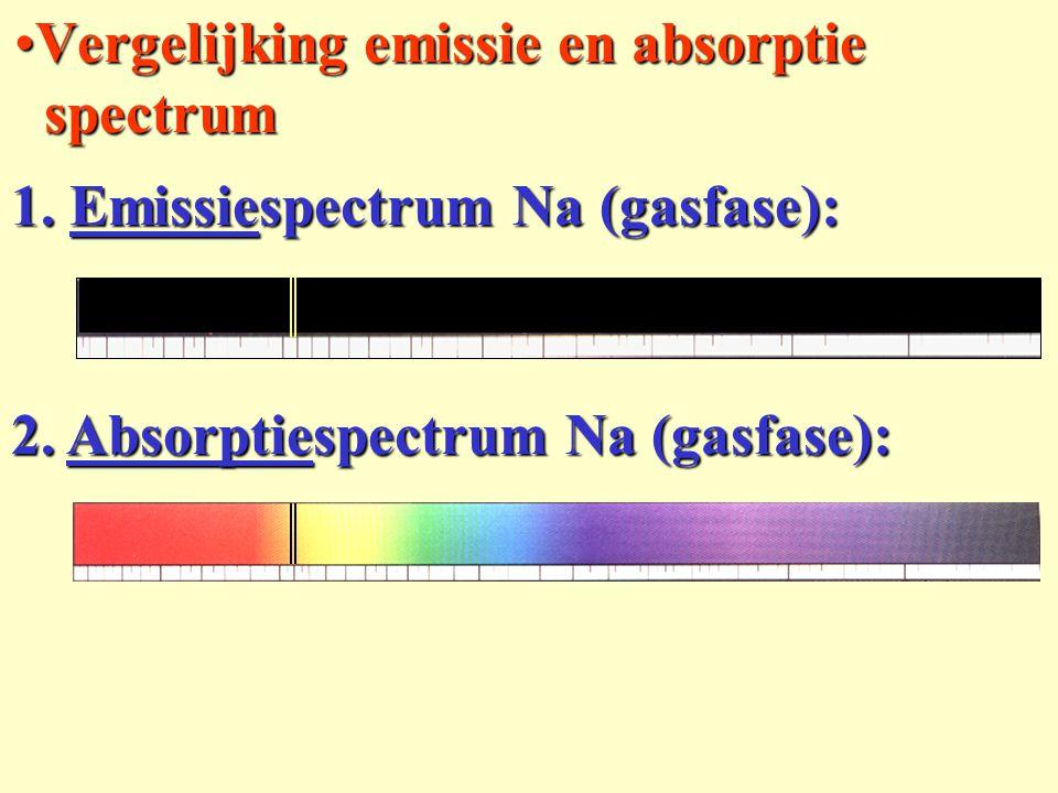 Vergelijking emissie en absorptie spectrum