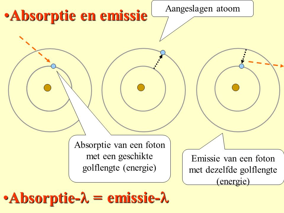 Absorptie en emissie Absorptie-l = emissie-l Aangeslagen atoom