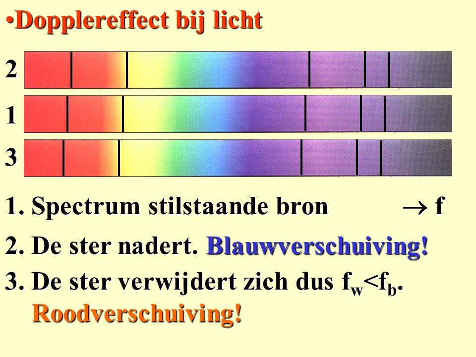 Dopplereffect bij licht