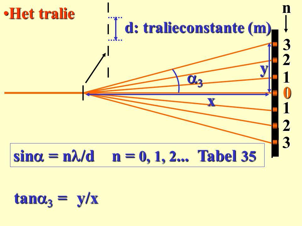 3 2 1 n y a3 x sina = nl/d n = 0, 1, 2... Tabel 35 tana3 = y/x