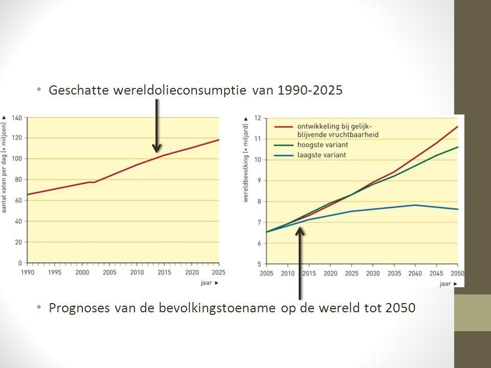Geschatte wereldolieconsumptie van 1990-2025