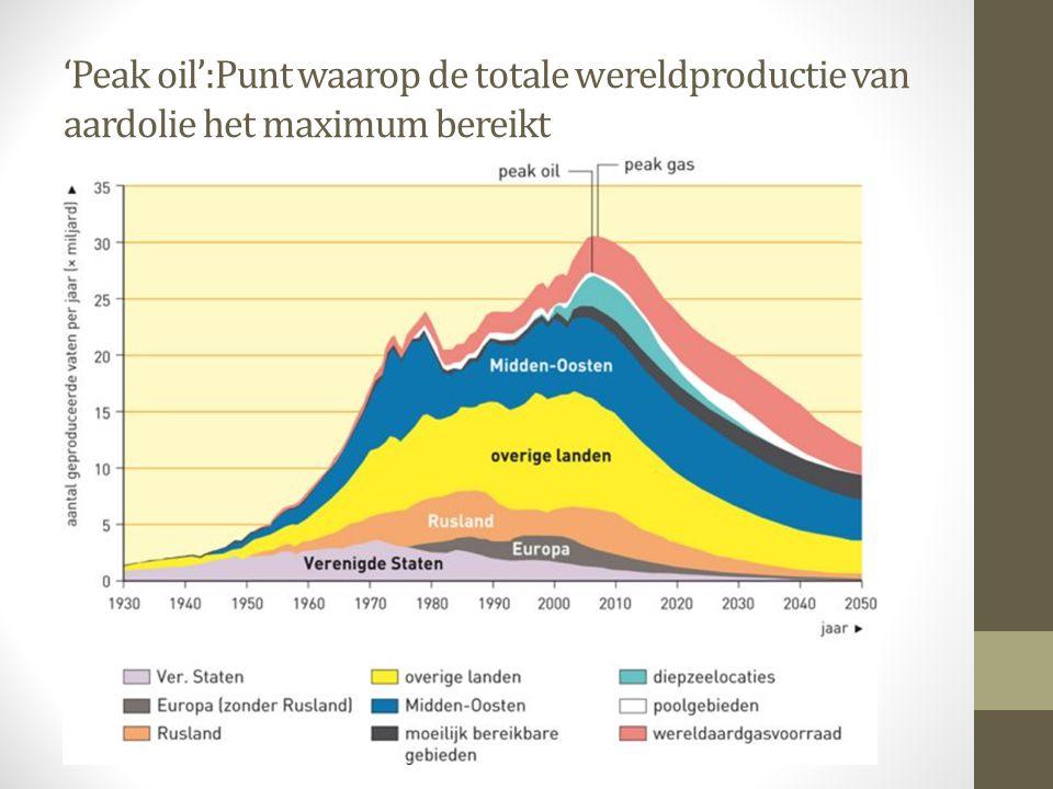'Peak oil':Punt waarop de totale wereldproductie van aardolie het maximum bereikt