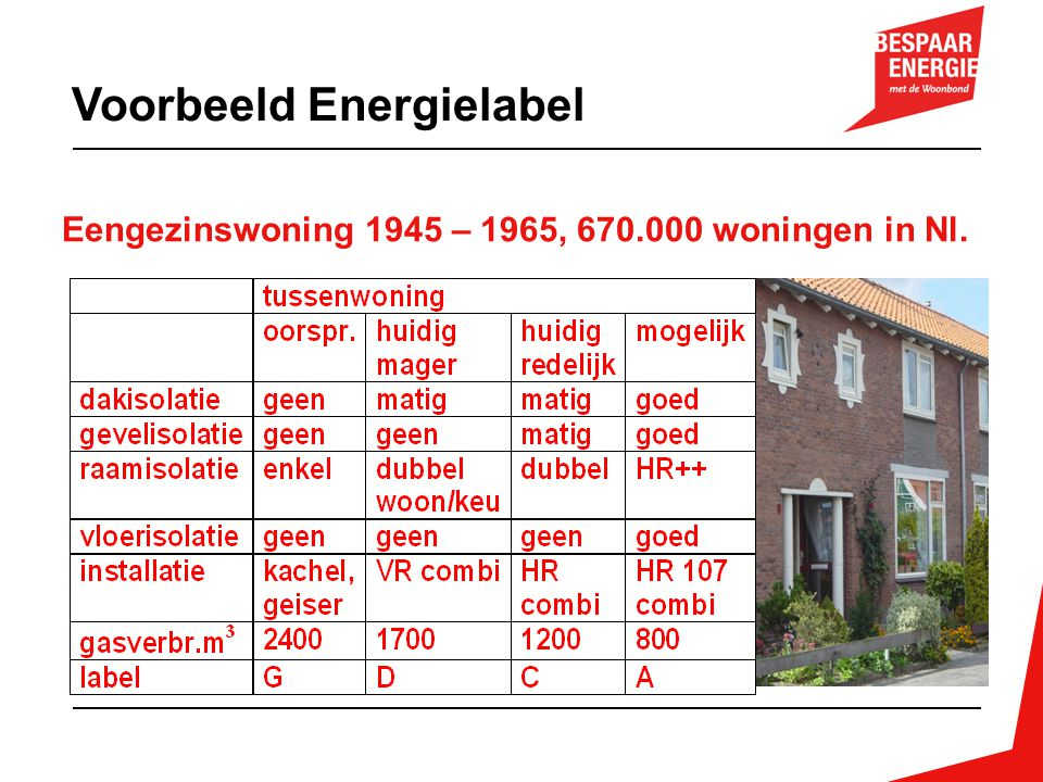 Voorbeeld Energielabel
