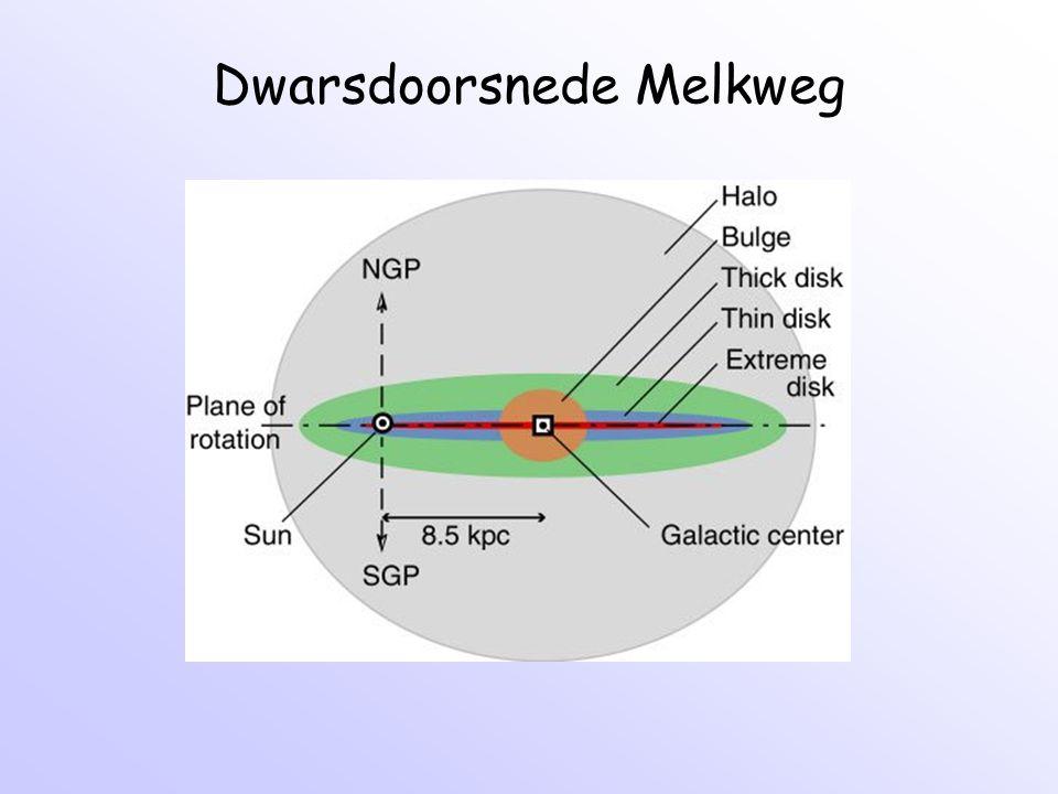 Dwarsdoorsnede Melkweg