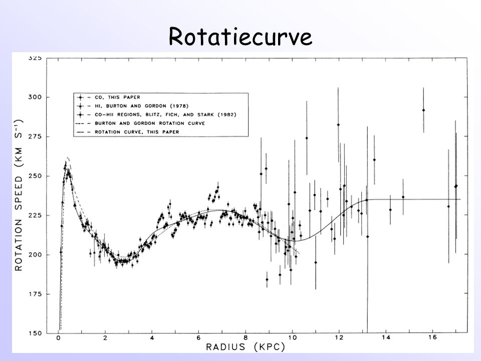 Rotatiecurve