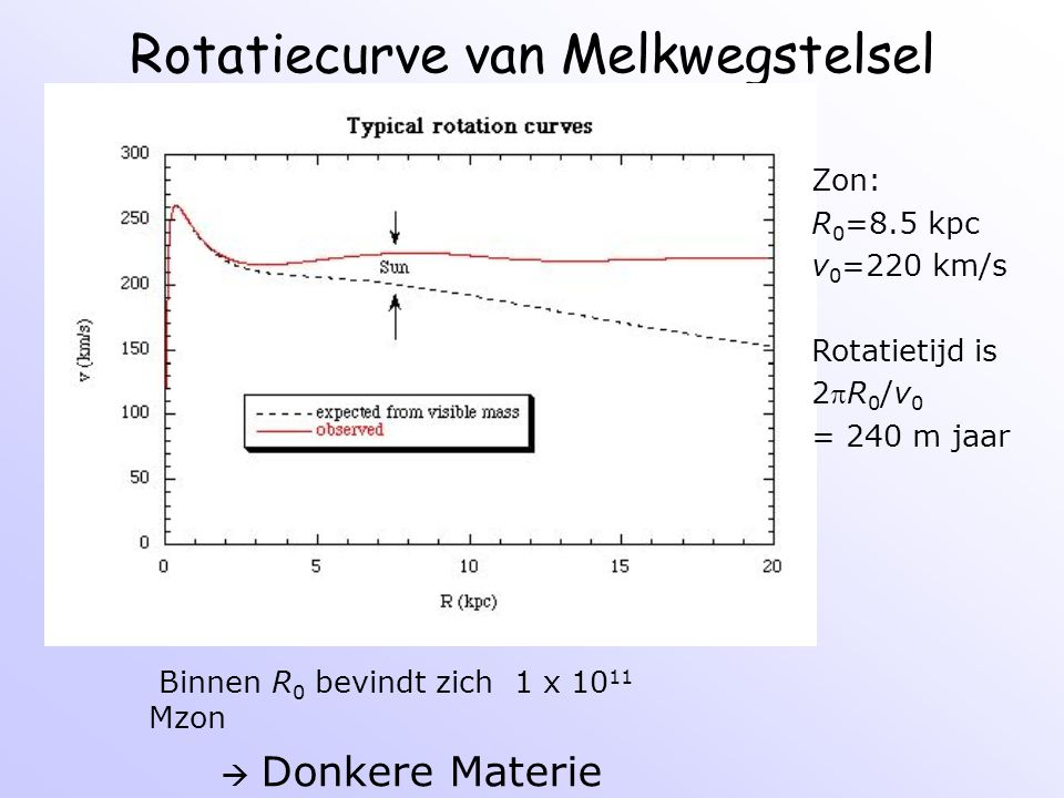 Rotatiecurve van Melkwegstelsel