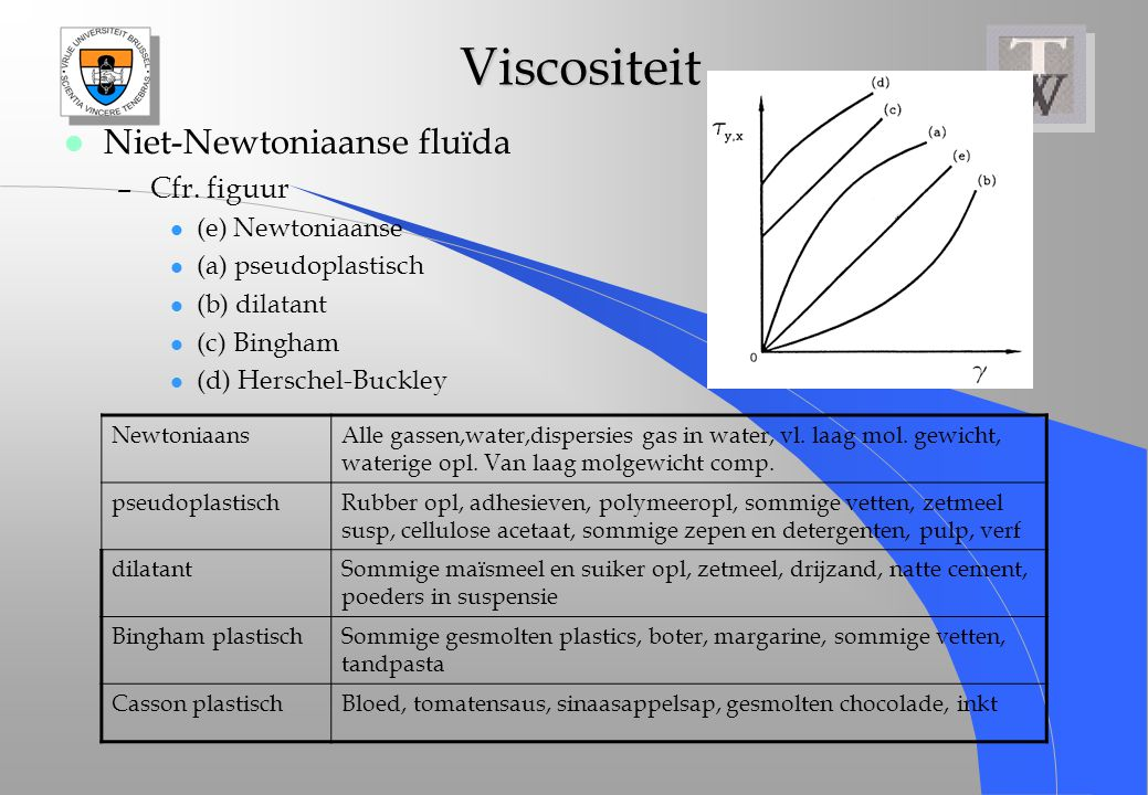 Viscositeit Niet-Newtoniaanse fluïda Cfr. figuur (e) Newtoniaanse