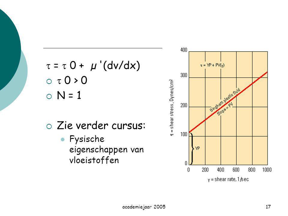  =  0 + µ (dv/dx)  0 > 0 N = 1 Zie verder cursus: