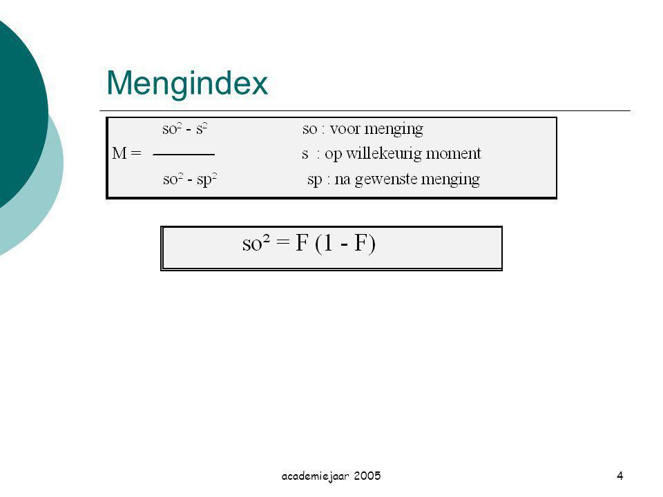 Mengindex academiejaar 2005