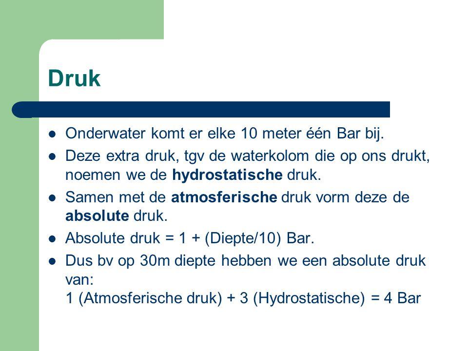 Druk Onderwater komt er elke 10 meter één Bar bij.