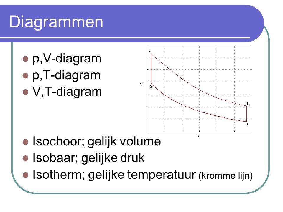 Diagrammen p,V-diagram p,T-diagram V,T-diagram Isochoor; gelijk volume