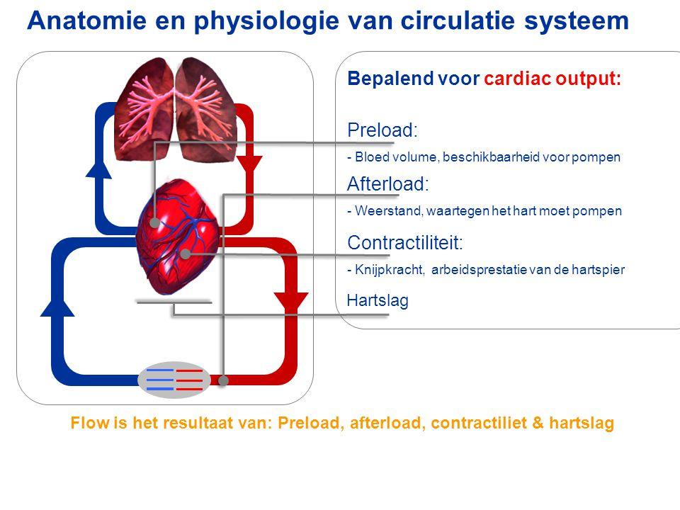 Anatomie en physiologie van circulatie systeem