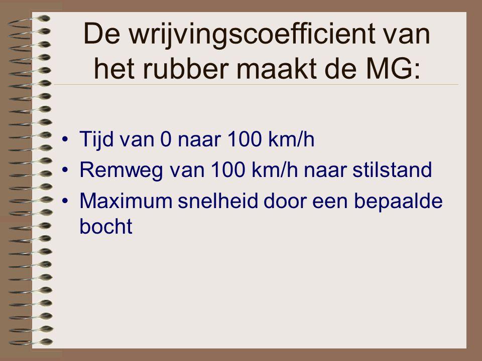 De wrijvingscoefficient van het rubber maakt de MG: