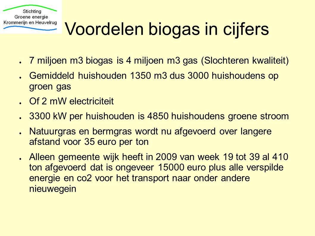 Voordelen biogas in cijfers