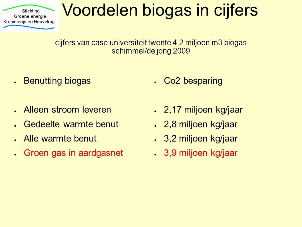 Voordelen biogas in cijfers cijfers van case universiteit twente 4,2 miljoen m3 biogas schimmel/de jong 2009