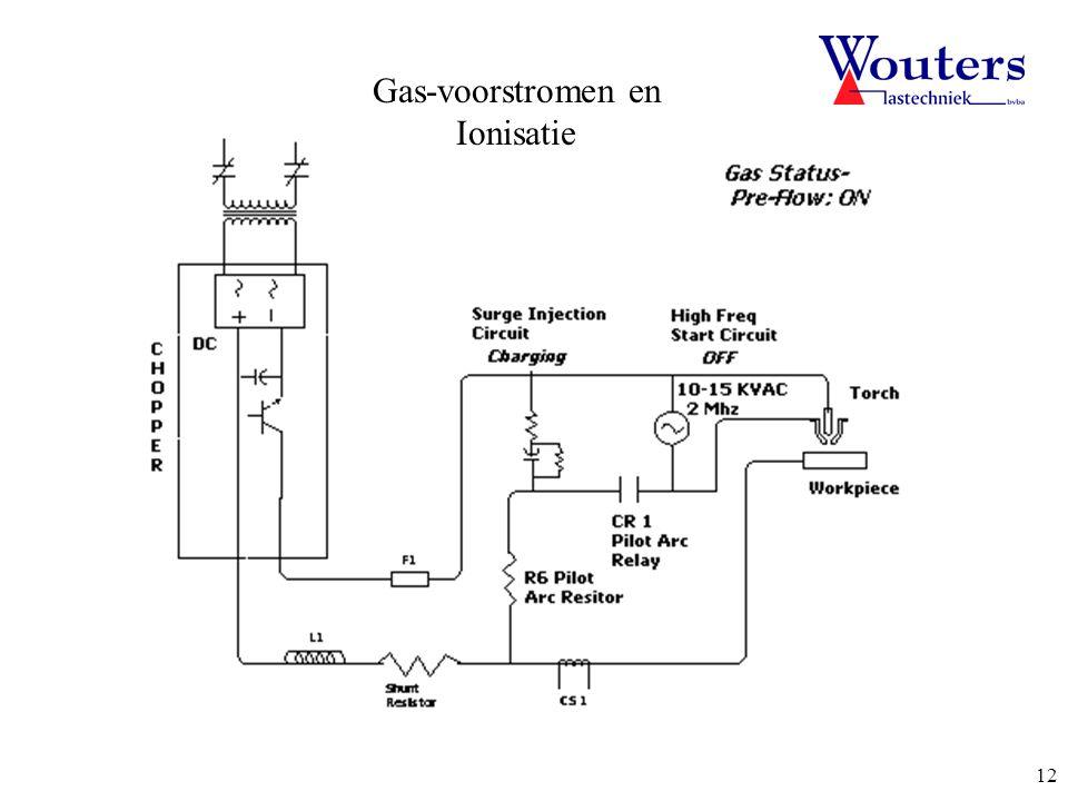 Gas-voorstromen en Ionisatie