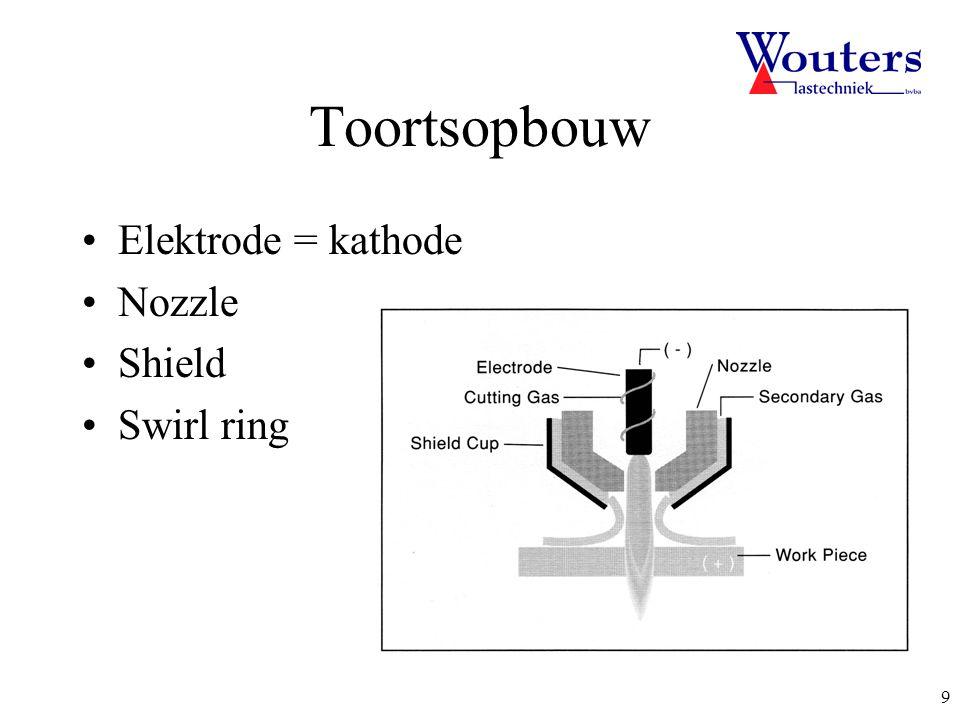 Toortsopbouw Elektrode = kathode Nozzle Shield Swirl ring