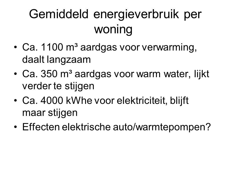 Gemiddeld energieverbruik per woning