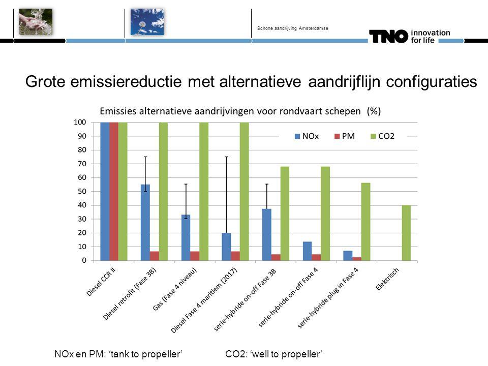 Grote emissiereductie met alternatieve aandrijflijn configuraties