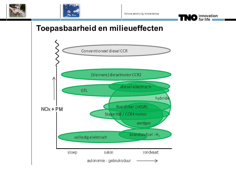 Toepasbaarheid en milieueffecten