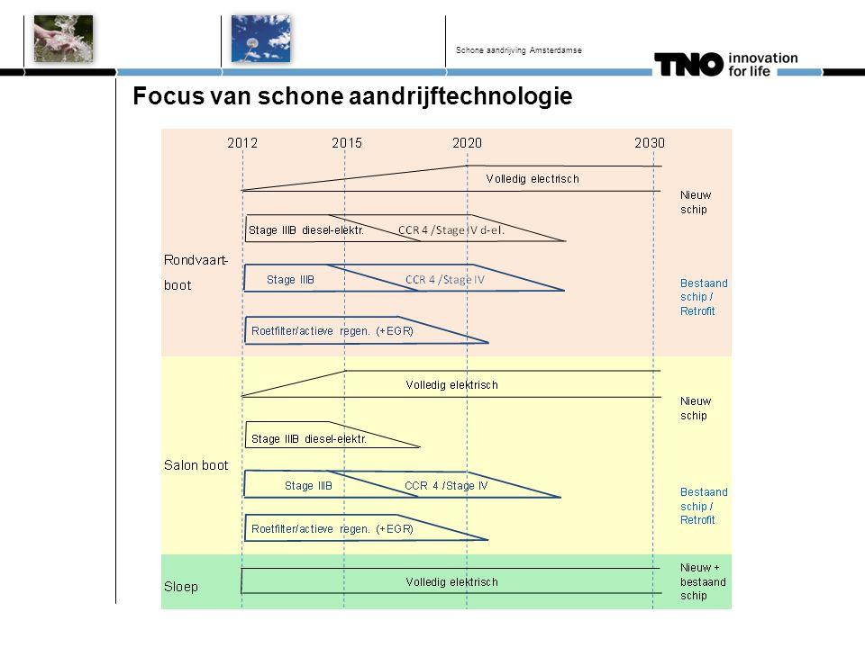 Focus van schone aandrijftechnologie