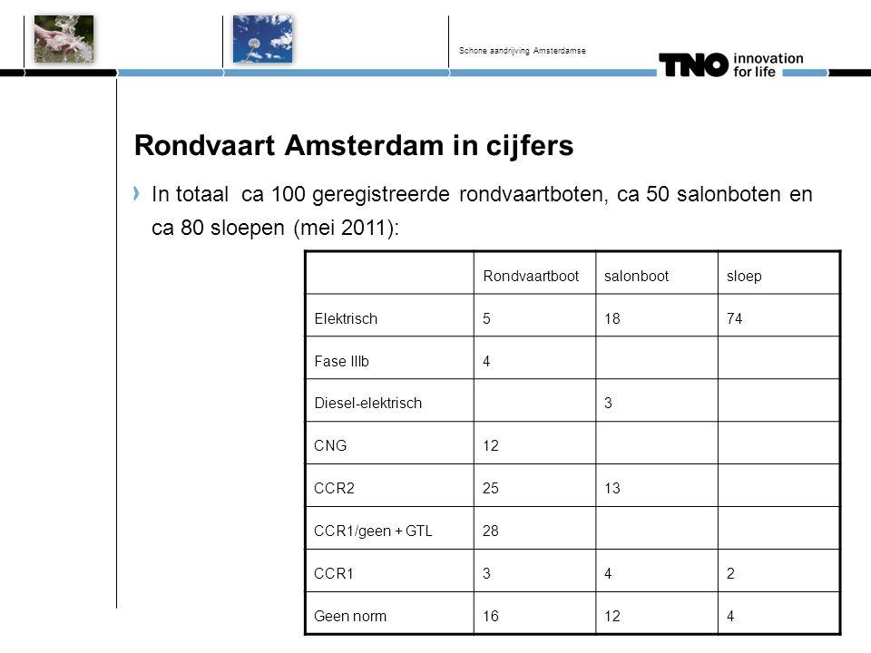 Rondvaart Amsterdam in cijfers