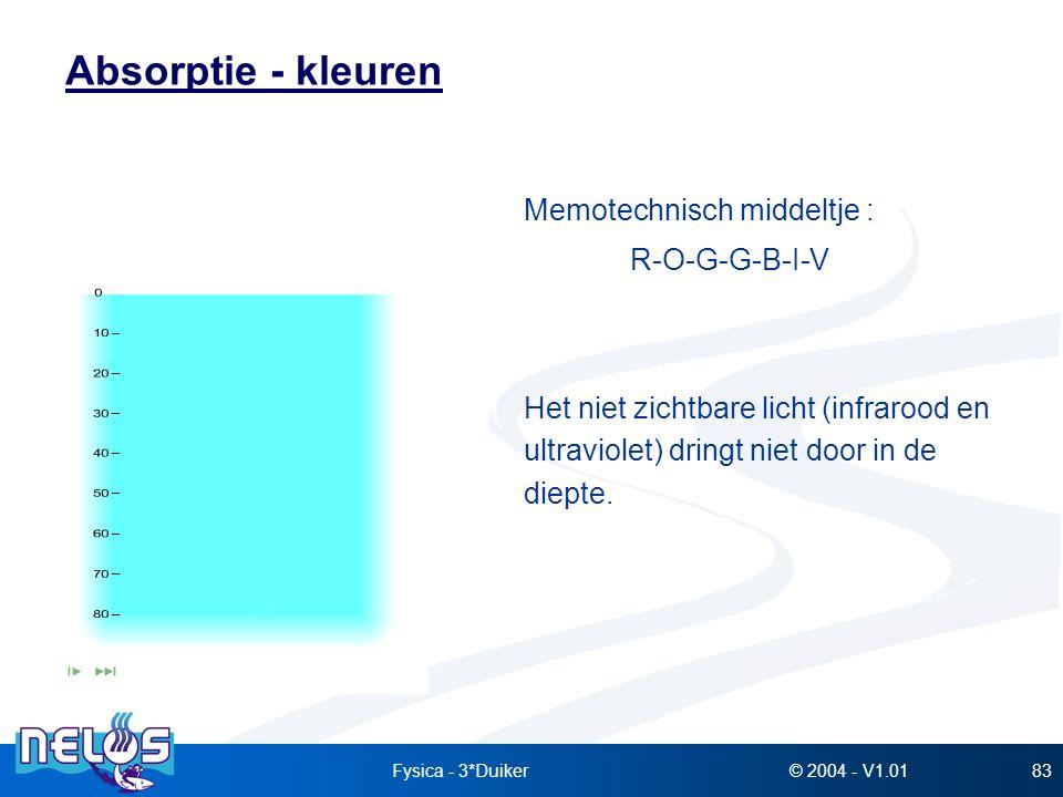 Absorptie - kleuren Memotechnisch middeltje : R-O-G-G-B-I-V