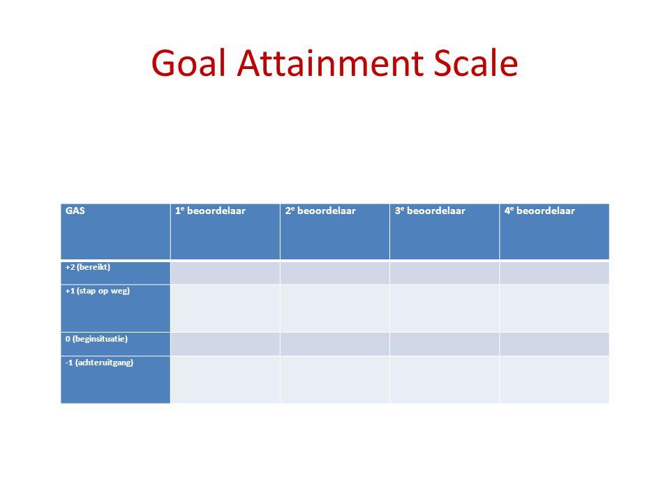 Goal Attainment Scale GAS 1e beoordelaar 2e beoordelaar 3e beoordelaar