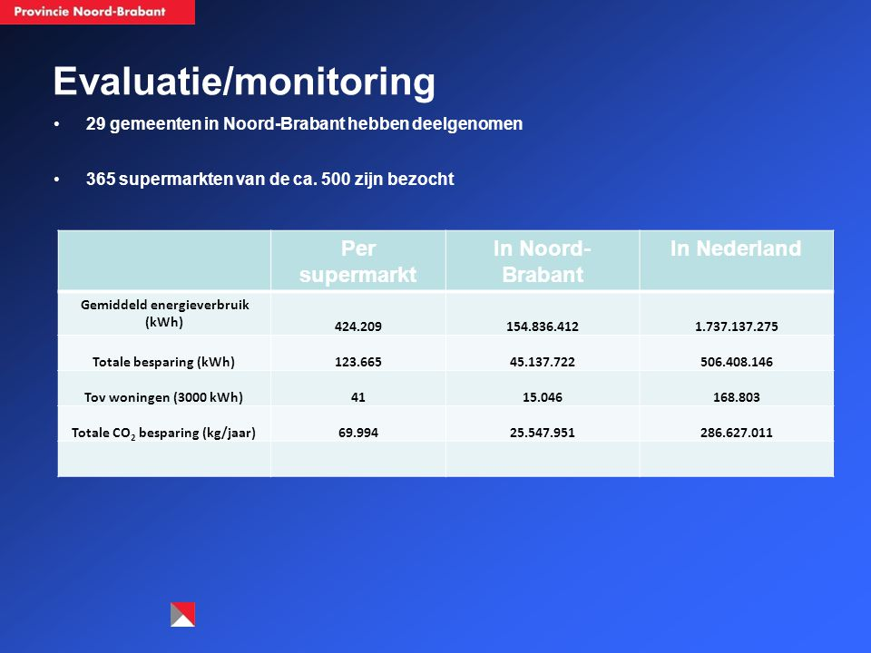 Evaluatie/monitoring