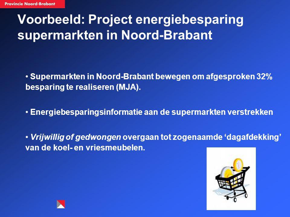 Voorbeeld: Project energiebesparing supermarkten in Noord-Brabant